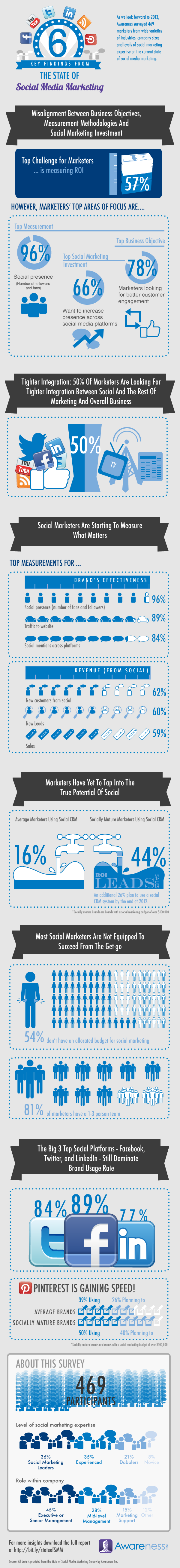 awareness-the-state-of-smm-october-infographic